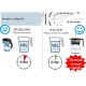 Pachet 3 filtre pt cana de filtrare apa PureAdvantage Electrolux PAE3P